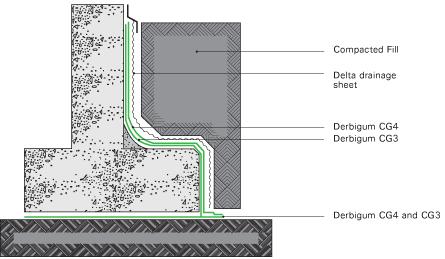 Derbigum Specs Underground Tanking