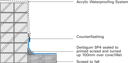 Specifications acrylic waterproofing diagram