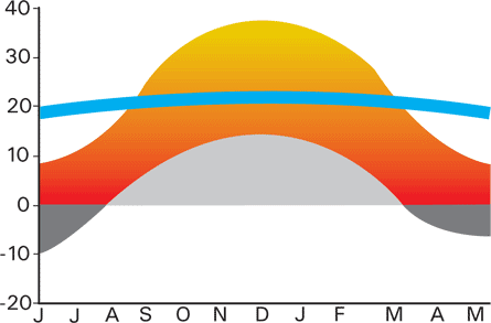 Specifications temperature graph